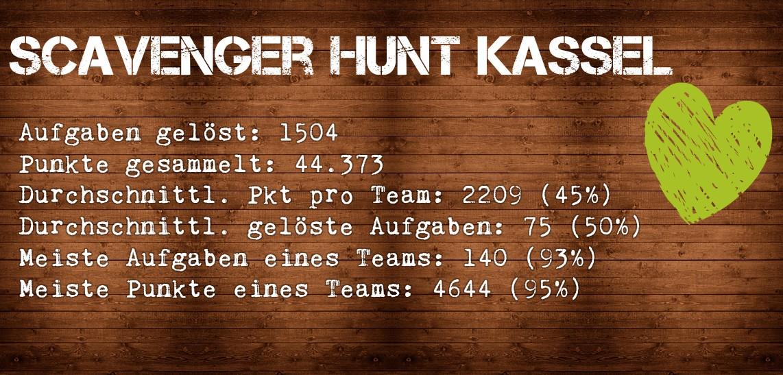 Auswertung der Scavenger Hunt Kassel