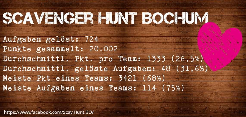 Scavenger Hunt Bochum Statistiken