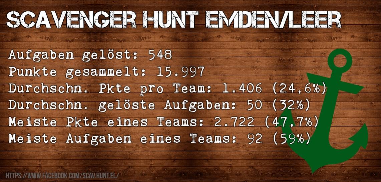 Scavenger Hunt Emden Leer Statistiken