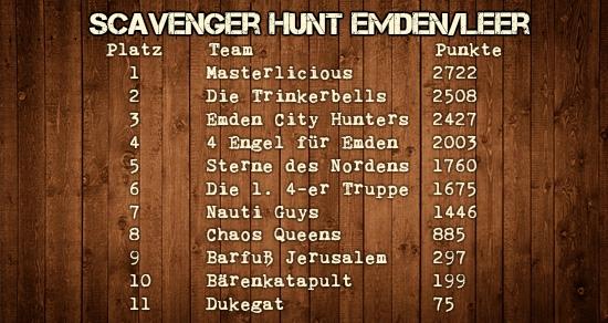 Scavenger Hunt Emden Leer Statistiken Teams