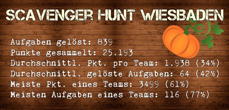 Scavenger Hunt Wiesbaden Statistiken